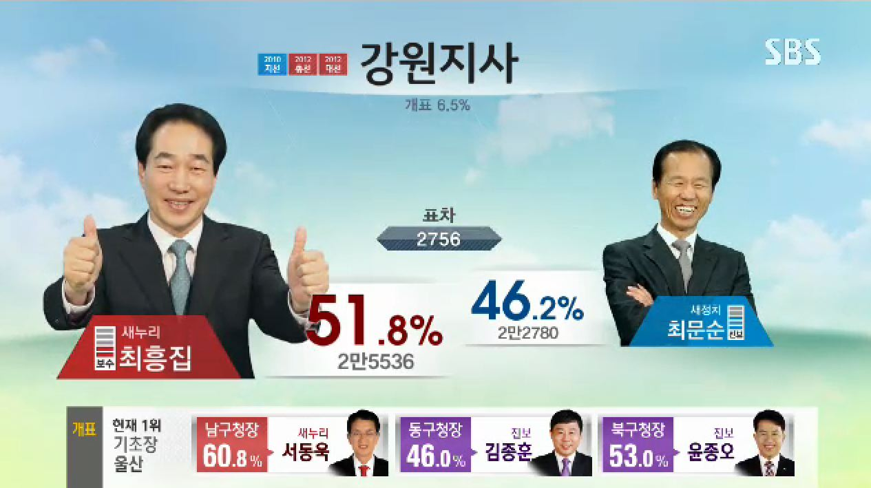 04 - Thumbs up for leading the votes